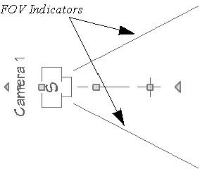 Plan view of a camera symbol displaying FOV indicators