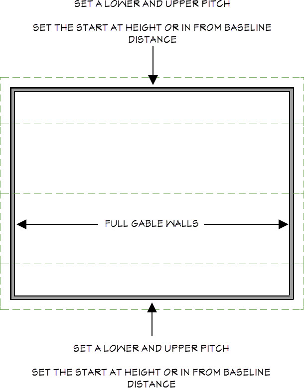 Roof directives for creating a gambrel roof style