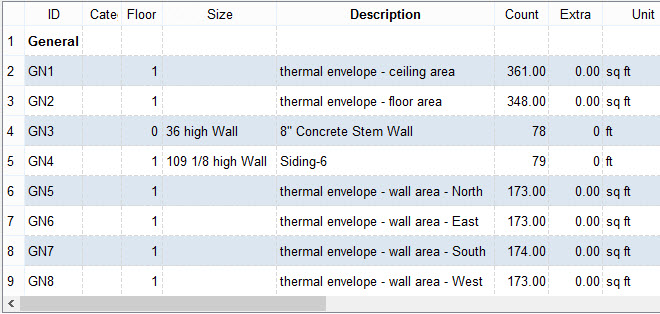 If you scroll back up to the top of the Materials List  you can examine the  General category. Estimating Material Costs