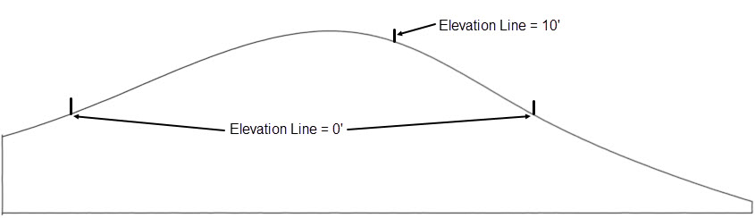 Cross section showing an elevation line closer to the middle