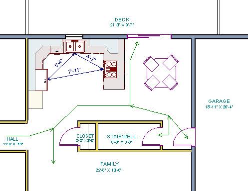 Planning a Kitchen Work Area