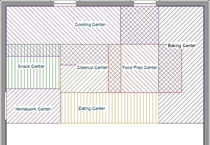 The work centers may overlap in the kitchen
