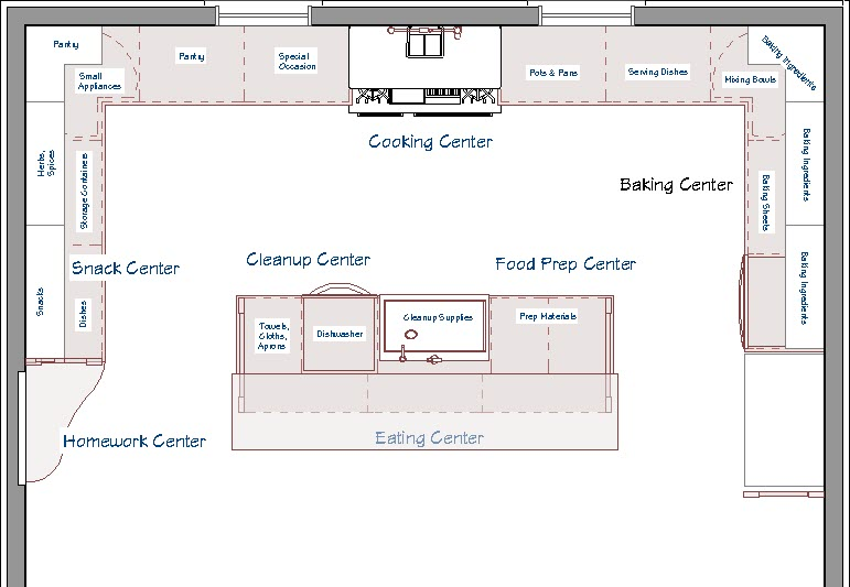 You can plan out where everything will be in your kitchen to make sure they have a place.