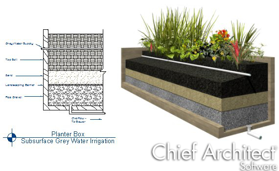 grey water irrigation section cutaway