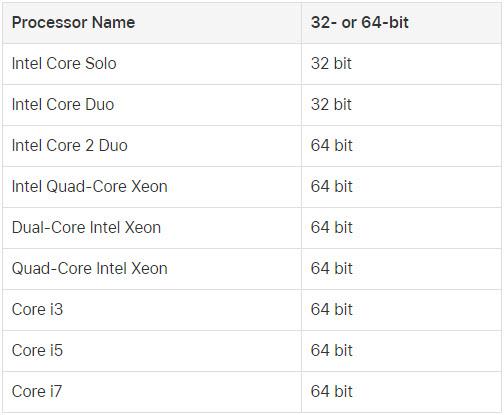 32 and 64 bit processors