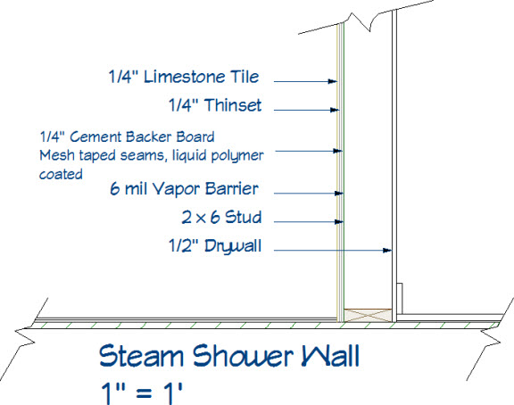 Section of a steam shower wall