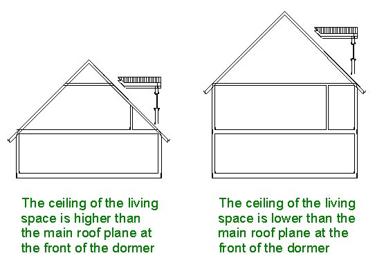 Message: Placing an automatic dormer