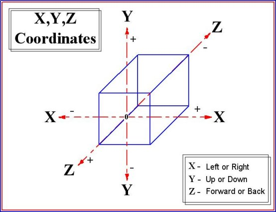 X y and z axis graph paper leoncapers x y ccuart Images